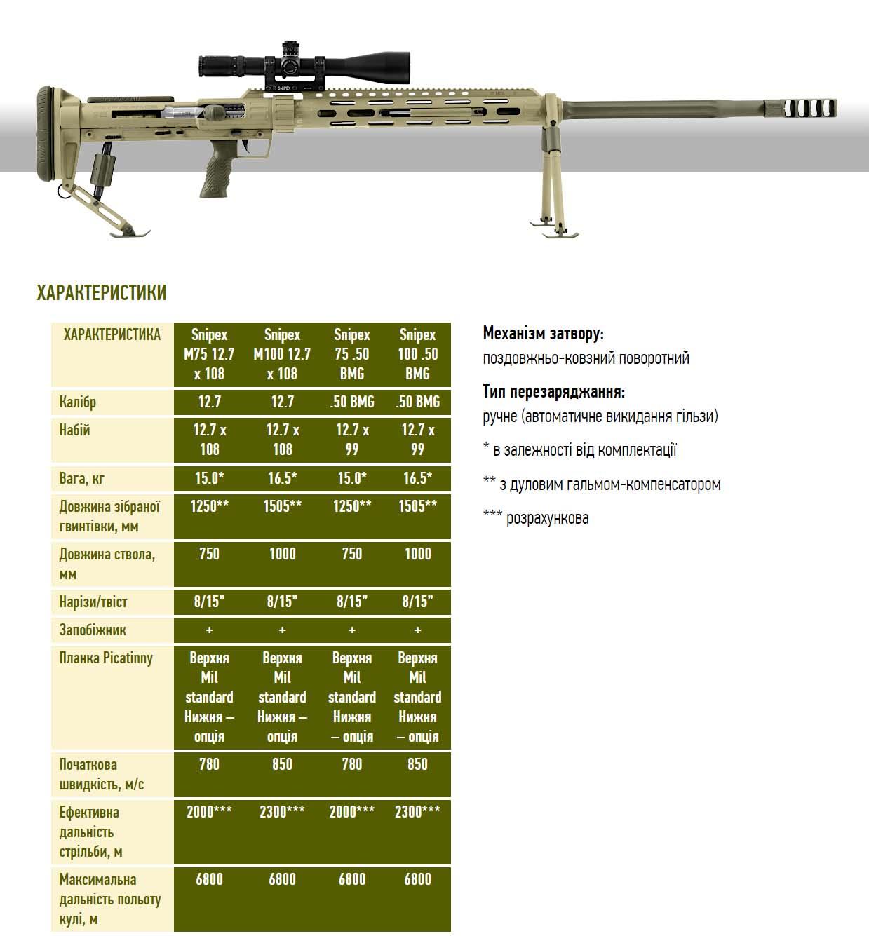 SnipexM100