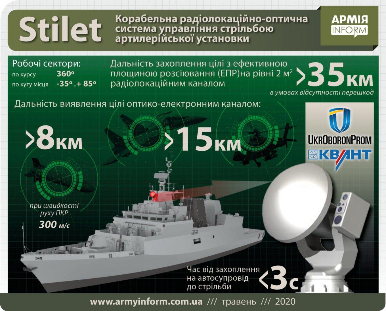 Корабельна РЛОСУС Stilet від ДП НДІ