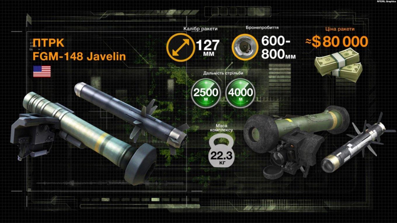 """На озброєнні ЗСУ знаходяться ПТРК Javelin двох видів, з дальністю до 2,5 км та до 4 км / Фото: """"Донбас Реалії"""""""