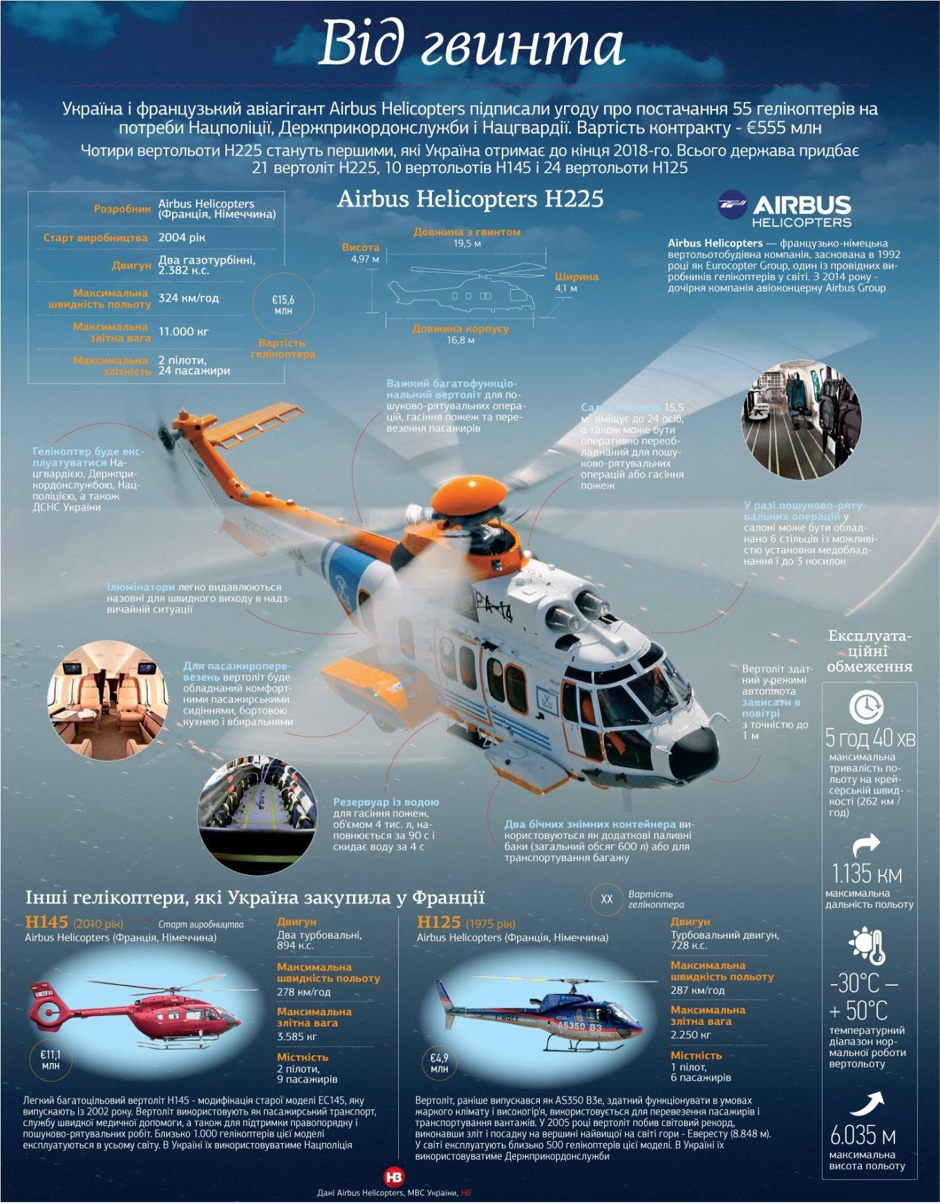 Airbus Н-225 Super Puma для НГУ, ЕС 225 LP, Національна гвардія України, Defense Express