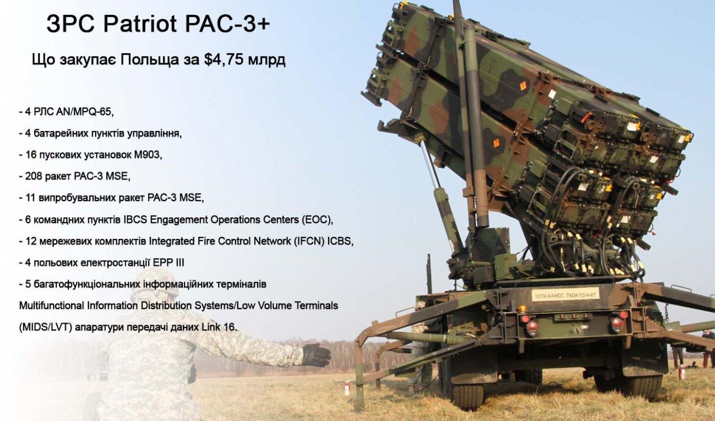 MIM-104 Patriot ціна