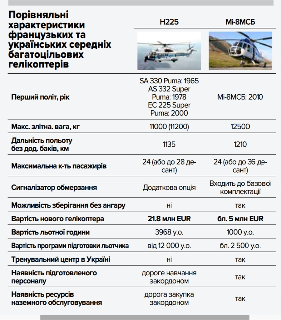 НГУ, гелікоптери від Airbus, H225 Super Puma, Defense Expres