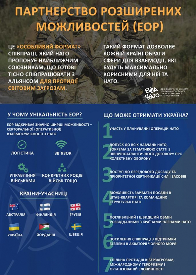 Enhanced Opportunities Partner, Nato, Ukraine, Defense Express