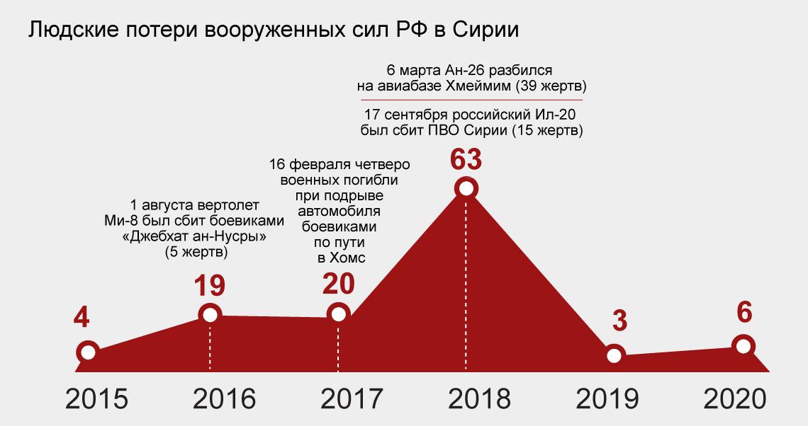 число втрат РФ у Сирії, Defense Express